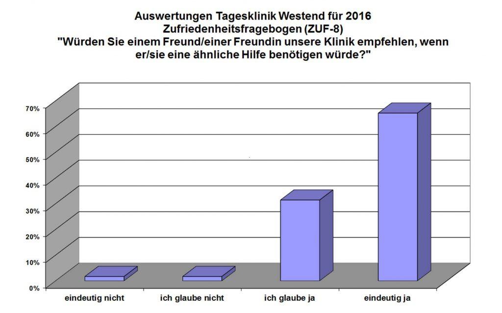 tagesklinik-westend-patientenzufriedenheit_1