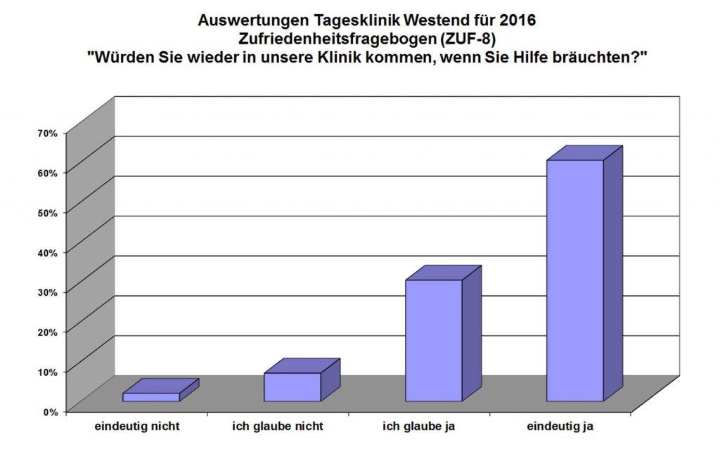 tagesklinik-westend-patientenzufriedenheit_2
