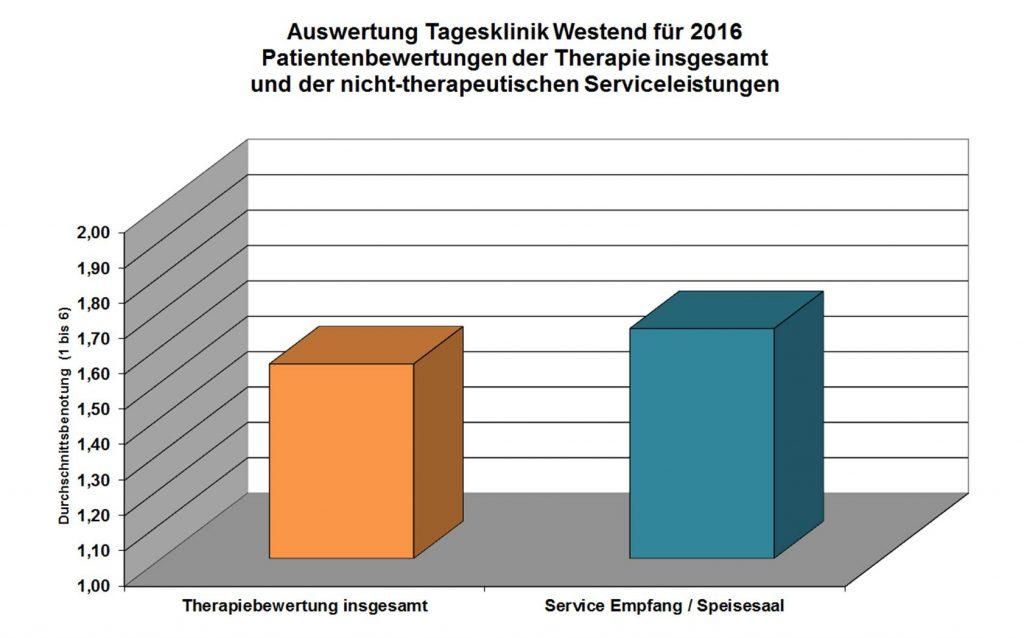 tagesklinik-westend-auswertung-therapie-insgesamt-2016