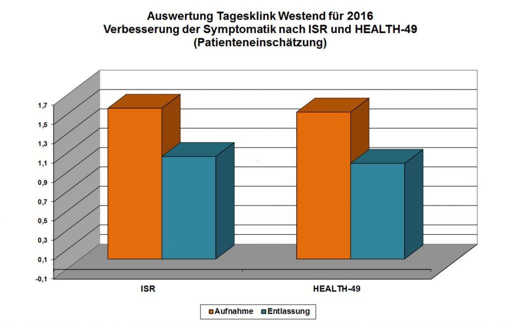 tagesklinik-westend-Verbesserung-Symptomatik-2016