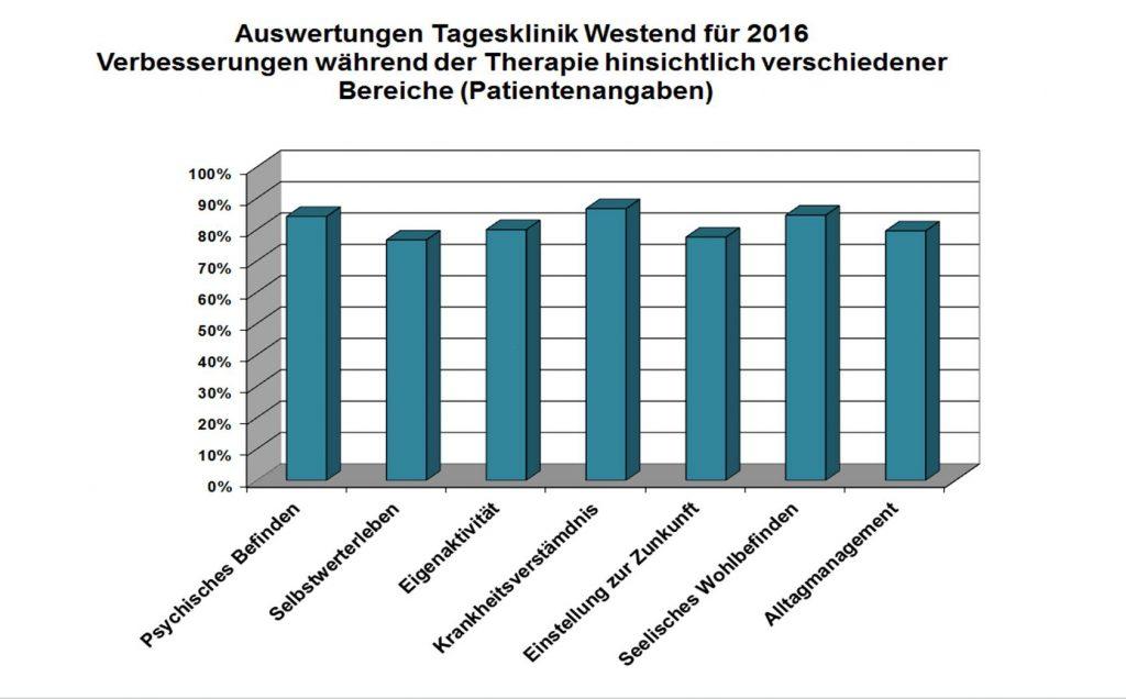 tagesklinik-westend-Verbesserung-Therapie-2016